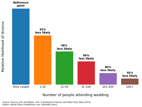 2014-10-11-marriagestabilityweddingattendance.png