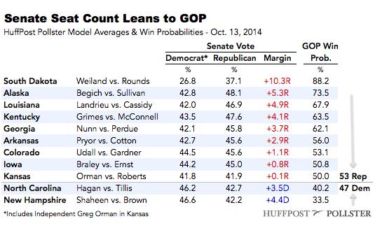 2014-10-13-SenateTable1013.png