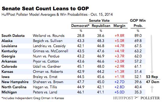 2014-10-15-SenateTable1015.png