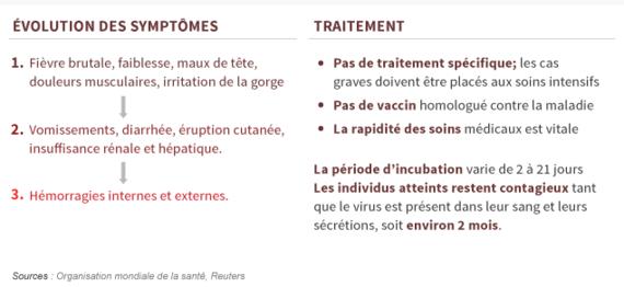 2014-10-15-evola101_symptomes.png
