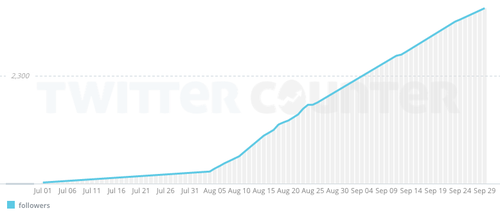 2014-10-15-good_audience_twitter_growth_picresize.png