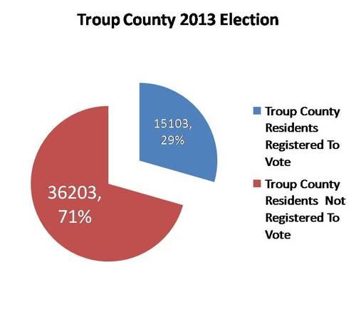 2014-10-16-TroupCountyElection2013.jpg