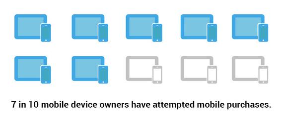 2014-10-17-mobilepurchasestats2.jpg