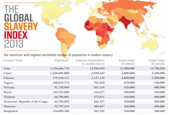 taking action against trafficking and modern day slavery huffpost 2014 10 18 globalslaveryindex20135537x402 jpg