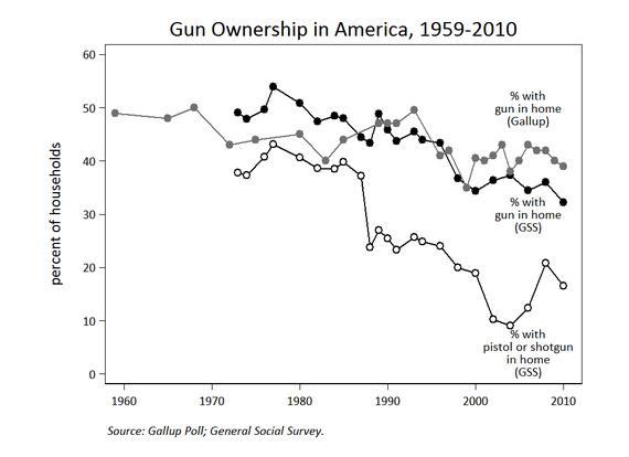 2014-10-21-GunSurvey.png