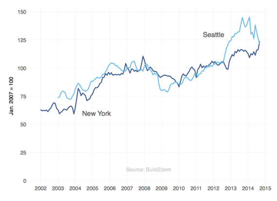 2014-10-21-New_York_and_Seattle.png