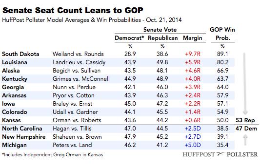 2014-10-21-SenateTable1021.png
