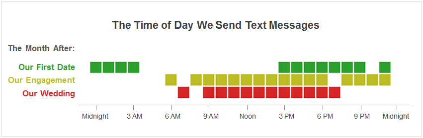 How Text Messages Change From Dating To Marriage Reddit