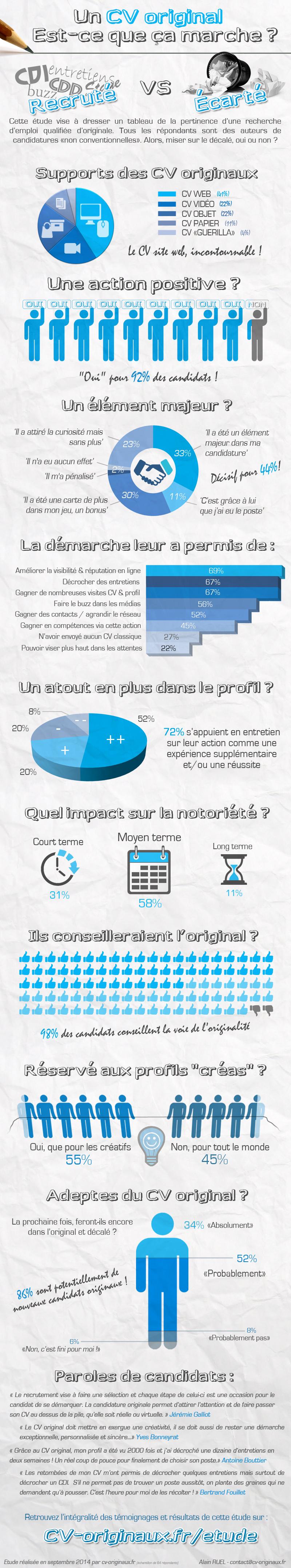 2014-10-23-infographie_etude_cv_originaux_original_canddiature_emploi.jpg