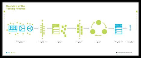2014-10-24-3_value_proposition_design_testing_process.png