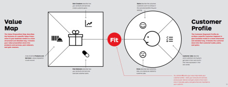 explain the value proposition and give So i came up with the value proposition designer canvas together with yves   the value proposition and the customer segment, so you can describe them   eg frustrations, annoyances, things that give them a headache,.