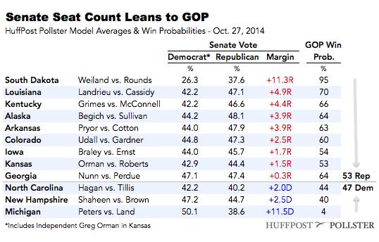 2014-10-27-SenateTable1027.png