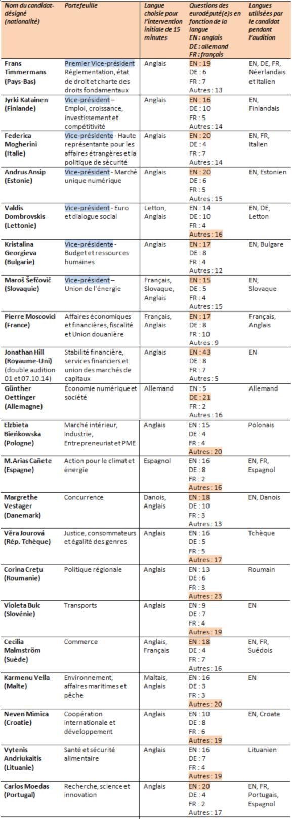 2014-10-27-tableaucelangues.jpg