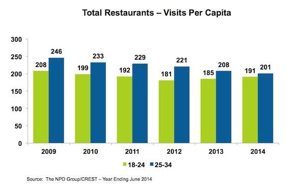 2014-10-28-NPD_MillennialsRestaurantVisits.jpg