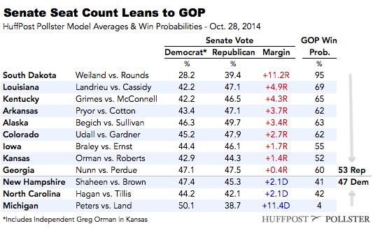 2014-10-28-SenateTable1028.png