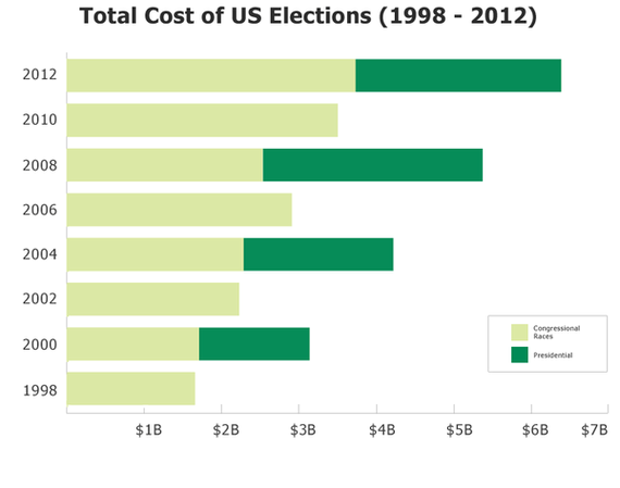 2014-10-29-CampaignSpending.png