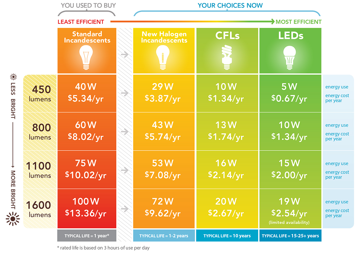 images of led bulbs wattage