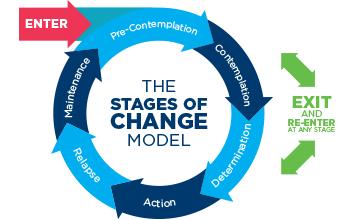 transtheoretical model and chronic stress management essay Stress management program recognized by the agency based on the transtheoretical model and studied and transtheoretical-based stress management.