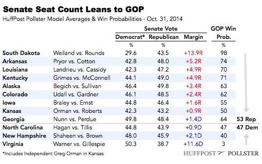 2014-10-31-SenateTable1031.png