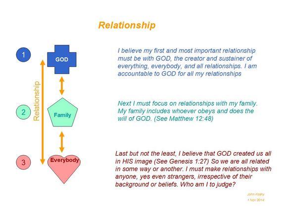 2014-11-01-RelationshipChart.JPG