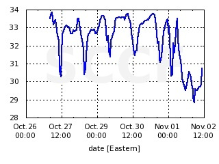 2014-11-02-graphsalinity.jpg