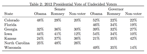 2014-11-02-undecided_table_2.png