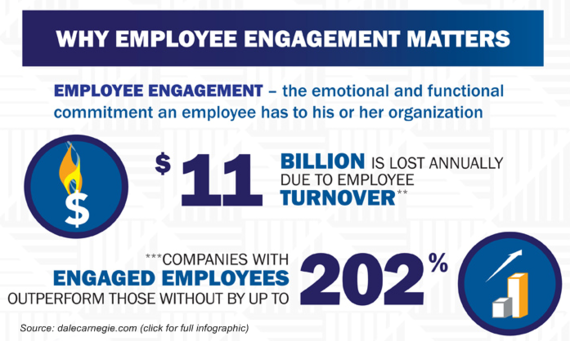 2014-11-03-EmployeeEngagementDaleCarnegie.png