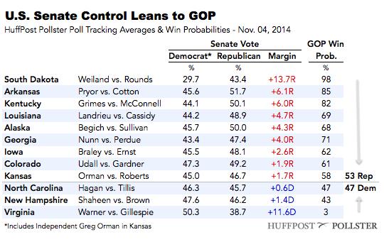2014-11-04-SenateTable1104.png