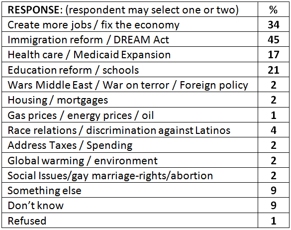 Thinking about the 2014 election, what are the most important ...