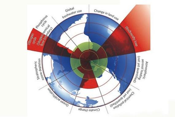 2014-11-04-planetaryboundaries.jpg
