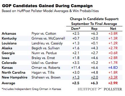 2014-11-05-GOPcandidatesgained.png