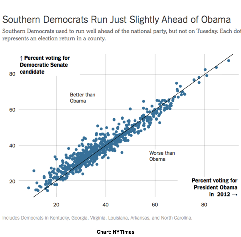 2014-11-06-NYTimesSouthernDems.png