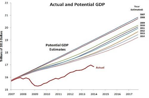 2014-11-06-USPotentialGDP.jpg