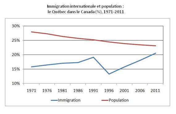 2014-11-08-ImmigrationPopulationQubecdansCanada.JPG