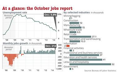2014-11-08-jobreport.jpg