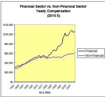 2014-11-10-financialversusnonfinancialwages.JPG
