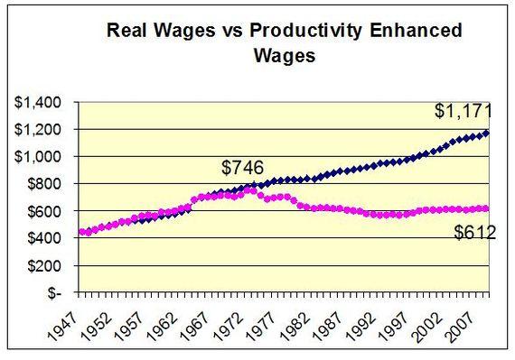 2014-11-10-productivitywagegap.JPG