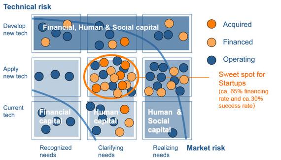 2014-11-11-startupsweetspot.jpg
