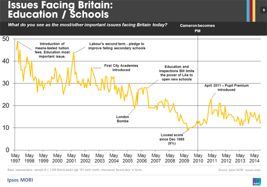 Ipsos MORI Issues Facing Britain - Education