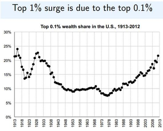 2014-11-15-Pikettytop.1wealth.JPG
