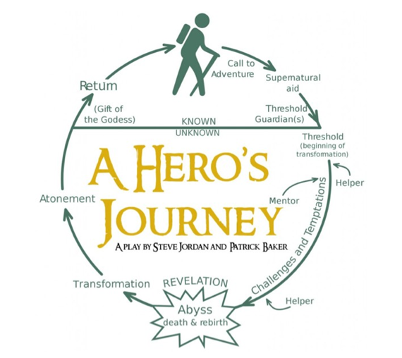 Essay: The Hero s Journey, by Ivana Garcia | The Mantra