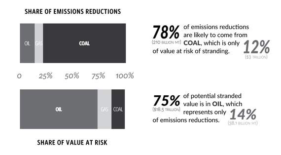 2014-11-18-Emissionsreductionsandvalueatrisk.png