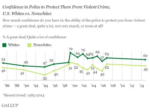 2014-11-18-GallupConfidencePolice.png