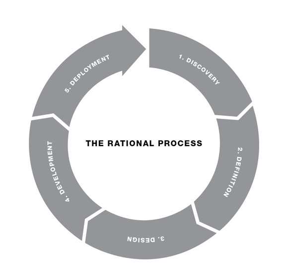 2014-11-18-rational_process.jpg