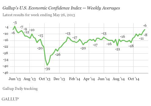 2014-11-19-GallupEconomicConfidence.png