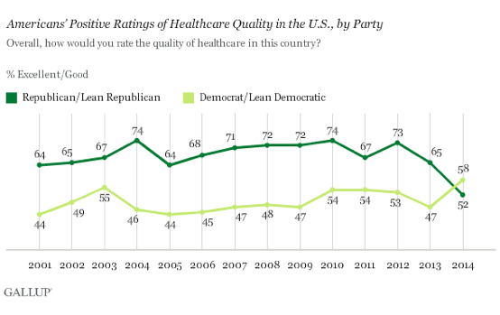 2014-11-20-GallupPartisanshipHealthcareQuality1.png