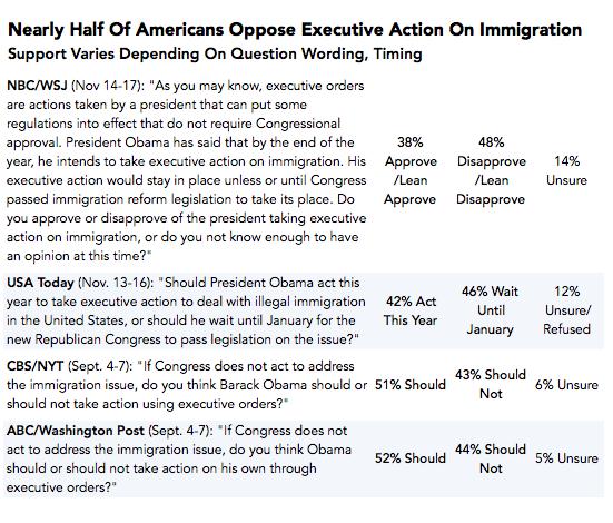 2014-11-21-Pollquestionsexecutiveactionimmigration1.png