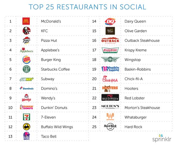 2014-11-24-restaurantstudytop25.jpg