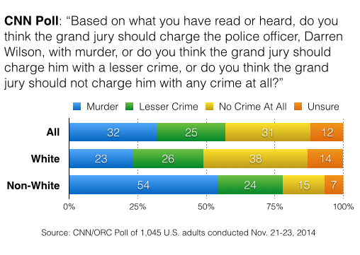 2014-11-25-CNNchargewilsonwithcrime2.png