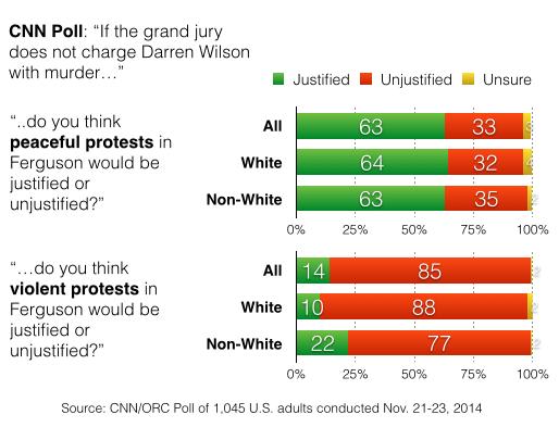 2014-11-25-CNNprotestsjustified2.png